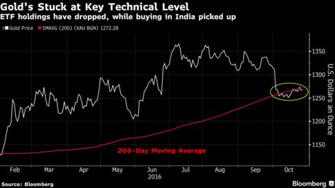 Gold's Not Budging From 200-Day Average as India Buys: Chart