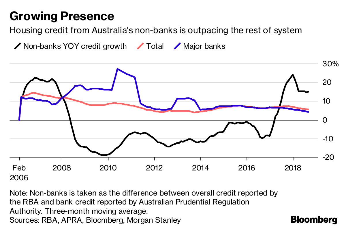 Buyout Firms Grab a Bigger Slice of Australia's Mortgage