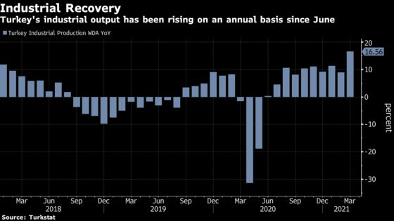 Turkey's Economy Outperformed Most Peers -- But at a Cost