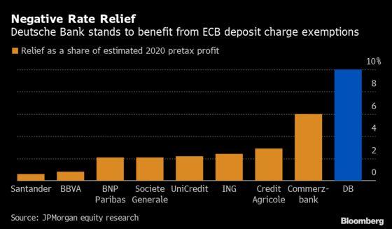 Deutsche Bank Gets Biggest Boost From Tiering, JPMorgan Says
