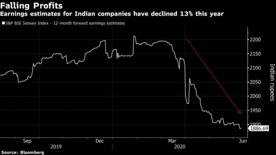 Fidelity Pares Overweight Position in India Stocks Amid Slowdown