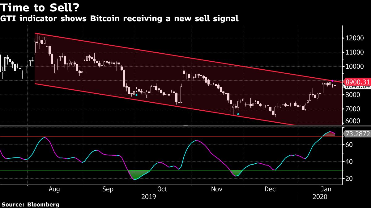 Bitcoin Flashes Sell Signal After Struggling to Break $9,000