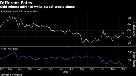 As Global Equities Take a Hit, Gold Miners Are Doing Fine
