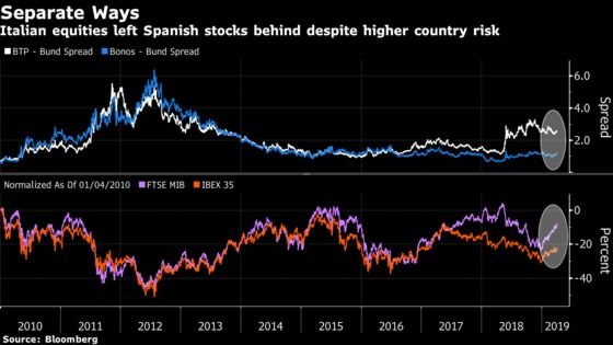An Equity Index Is Doing the Perfect Italian Job: Taking Stock