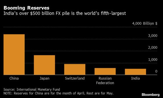 World's Fifth-Largest Reserves Pile Gives India Some Comfort
