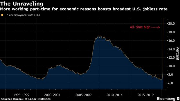 More working part-time for economic reasons boosts broadest U.S. jobless rate
