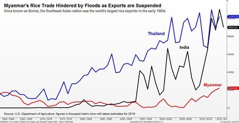 Rice exports by Thailand, India, Myanmar