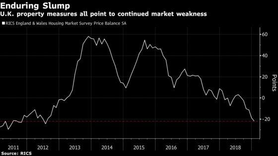 U.K. Housing Slump Endures in 2019 as Brexit Hangs Over Outlook