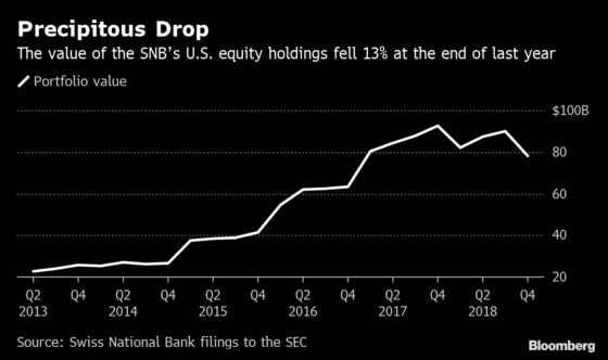SNB Gets Pummeled by Markets as Its U.S. Stock Hoard Loses 13%