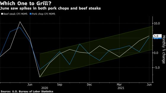 Meat Inflation Soars as Pork Shortage and U.S. Grilling Collide