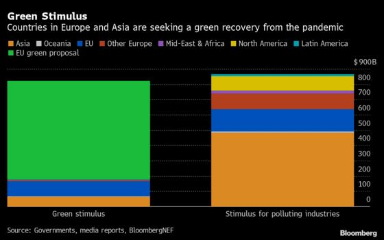 Green Recovery From Virus Sought in Parts of Europe, Asia