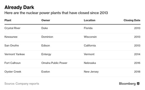 Fastest-Growing Nuclear Business Is Tearing Down U.S. Plants