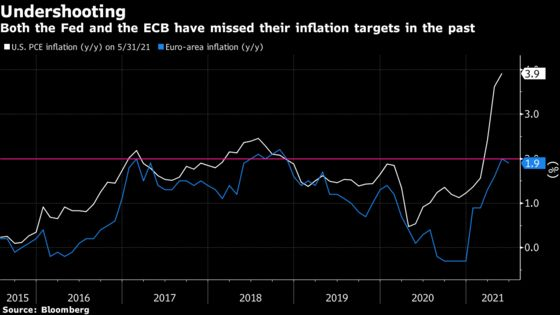ECB More Cautious Than Fed on Inflation Overshoot in New Target