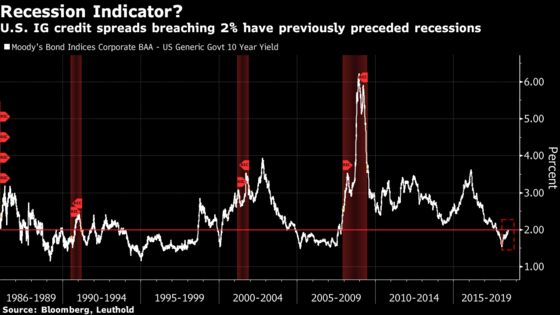 A U.S. Recession Indicator Flashes Red for Leuthold's Paulsen