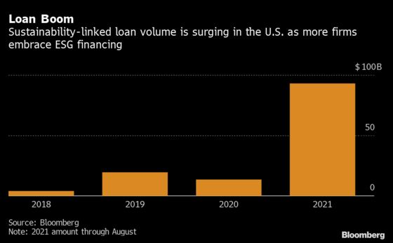 Wall Street's ESG Loans Charge Corporate America Little for MissedGoals