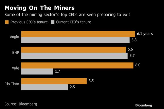 Mining's Biggest Jobs Are Up for Grabs. Here Are the Contenders