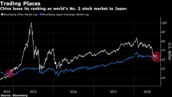 China Dethroned by Japan as World's Second-Biggest Stock Market