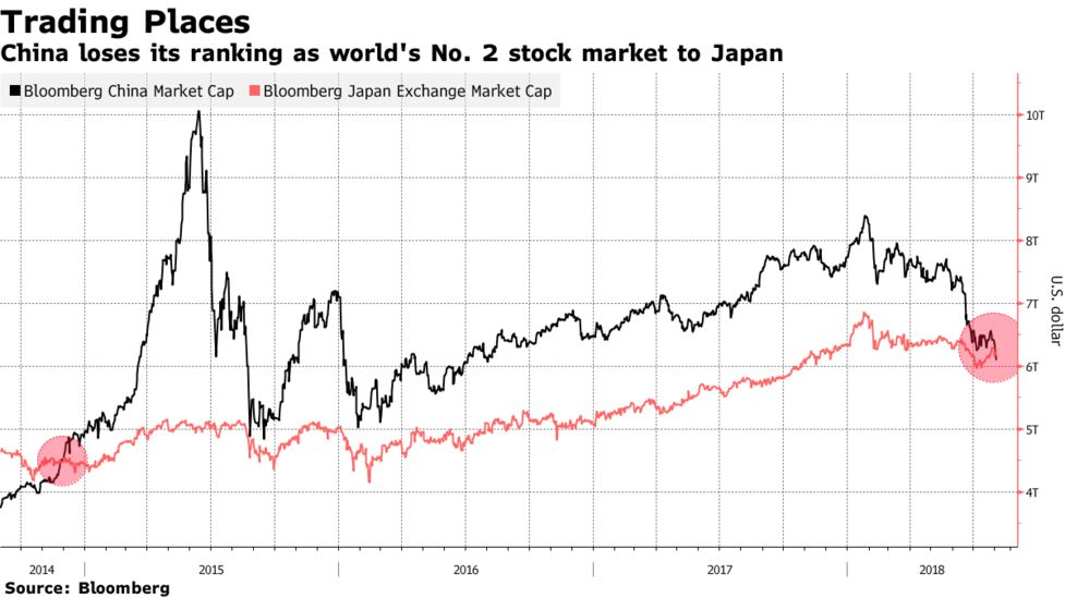 China Dethroned By Japan As Worlds Second Biggest Stock Market