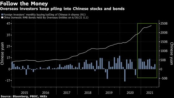Multiplying Crackdowns Haven't Stopped Cash Pouring Into China