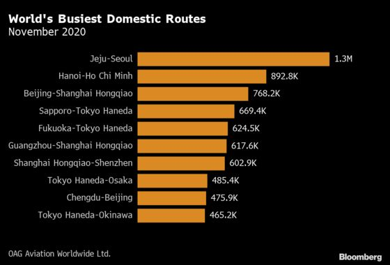 These Are the World's Busiest Airline Routes During Covid Times