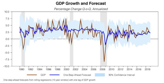 Recessions Are Getting Tougher to Predict