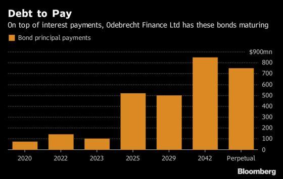 Odebrecht Bonds Sink as Bolsonaro's Rise Is a Headwind