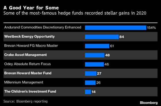 Flesh-and-Blood Hedge Fund Traders Prevailed in 2020's Tumult