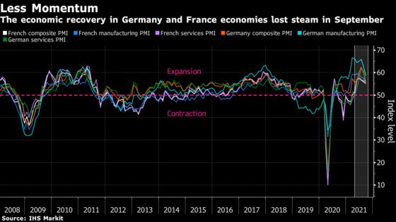 Europe's Economic Recovery Loses Steam as Supply Shortages Bite