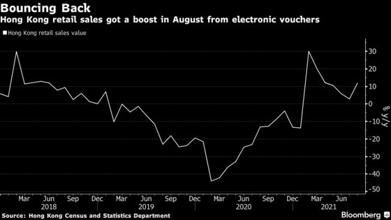 Hong Kong Retail Sales Jumped in August Thanks to Cash Vouchers
