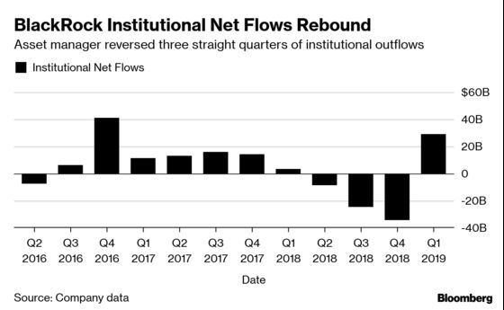 BlackRock Bounces Back With 'Huge Excitement' Over Fixed Income