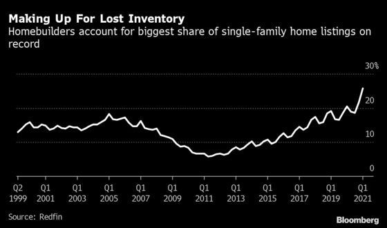 U.S. Builders Produced Record Share of Homes With Market on Fire