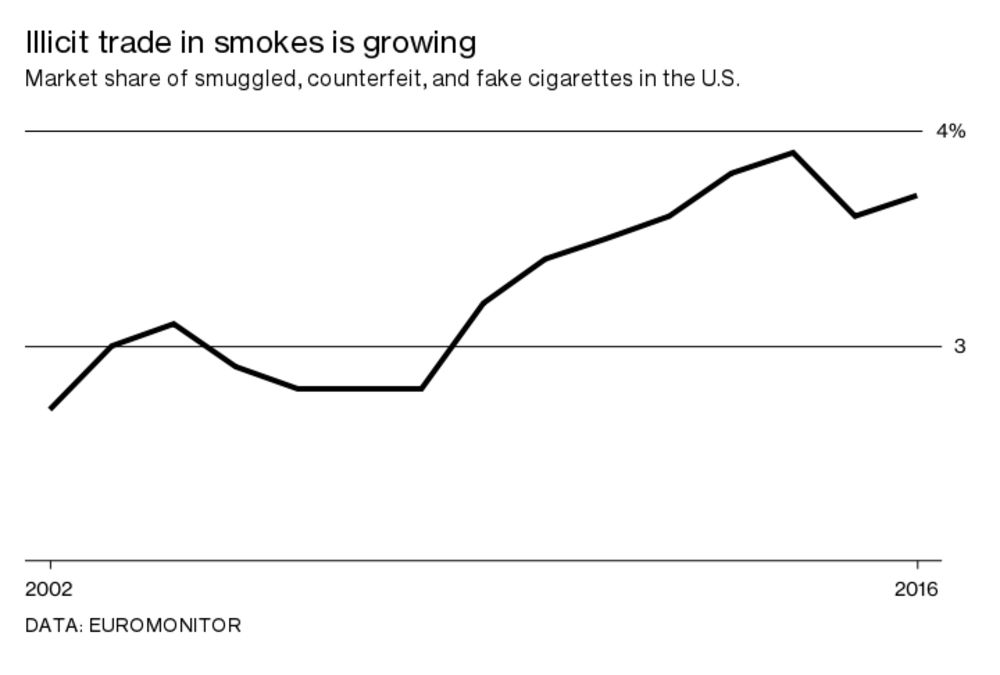 Who Gets to Sell Cigarettes Without Taxes? - Bloomberg