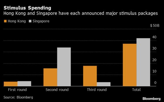 How Hong Kong Is Catching Up To Singapore In Virus Stimulus