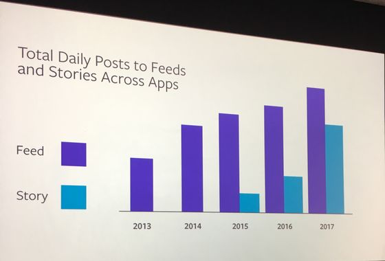 Facebook BetsBig on 'Stories.' What If They're a Fad?