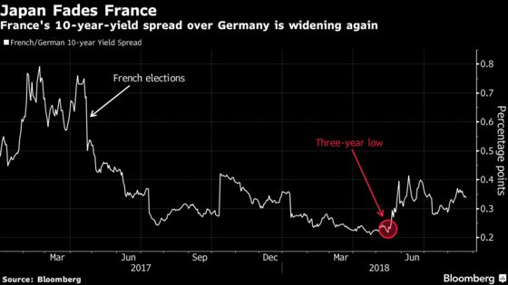 French Bonds Feel the Blues on Fear of Japanese Bidding Sayonara