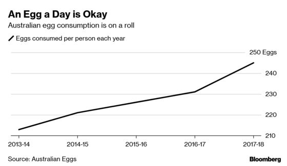 Cheap Eggs Get a Boost FromAustralia's Stagnant Wages