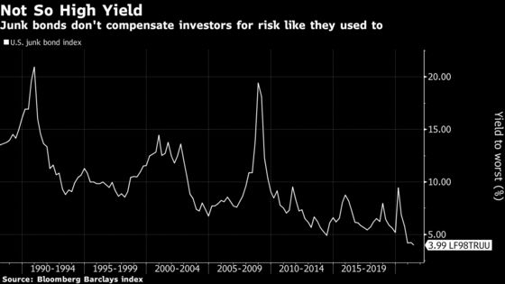 Junk Bonds Headed for 'Shakeout,' Says $238 Billion Fund Manager