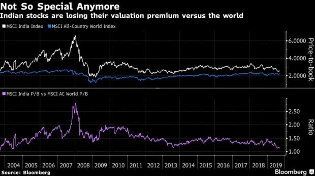 Indian stocks are losing their valuation premium versus the world