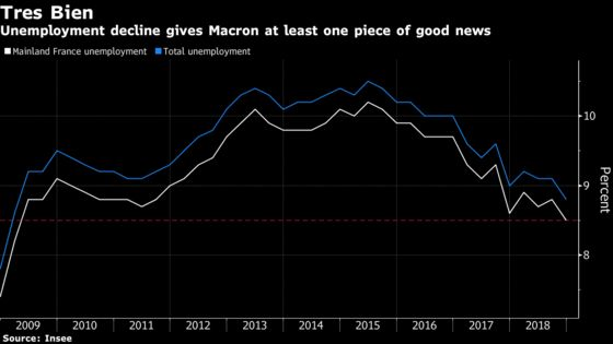 French Unemployment Drop Gives Macron Some Good News