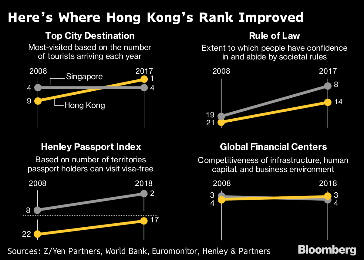 Hong Kong's Lost Decade, as Shown by These 12 Global Surveys - Bloomberg
