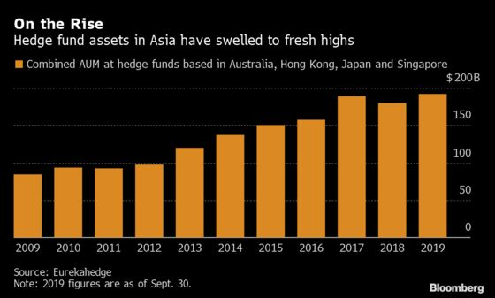 Hedge Funds Fight for Asia Talent With Bonuses, Training