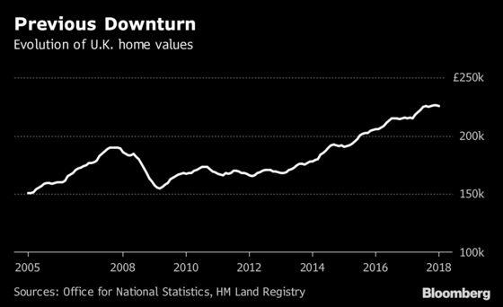 Mark Carney's Worst-Case U.K. Housing Scenario Deemed 'Highly Unlikely'