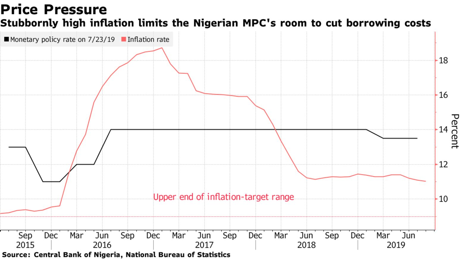 Stubbornly high inflation limits the Nigerian MPC's room to cut borrowing costs