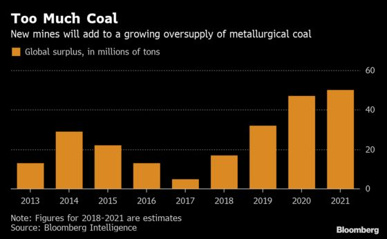 World's Coal Miners May Be Digging Themselves Into Another Glut