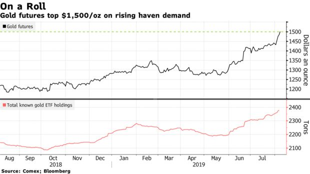Gold futures top $1,500/oz on rising haven demand