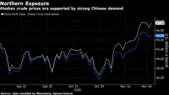 Alaska Oil Exports Soar as China Picks Up Slack From West Coast