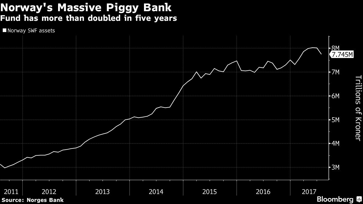 World's Biggest Piggy Bank Grows by $285 Million a Day