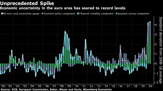 Euro-Area Uncertainty Soars, Drag on Economy Set to Linger
