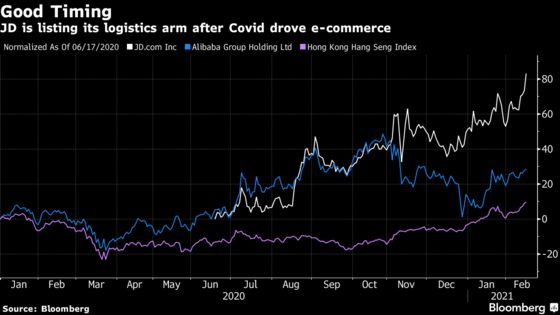 JD.com Plans to List Shipping Unit to Ride E-Commerce Boom
