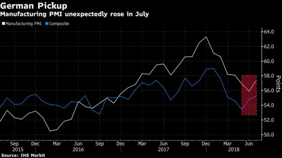 German Economy Defies Trade-War Fears as Manufacturing Rebounds